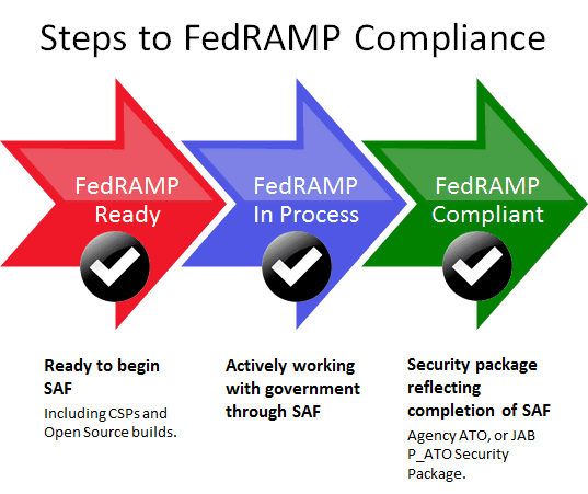 FedRAMP Compliance | FedRAMP Certified Companies