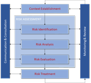 Lazarus Alliance provides consulting and advisory services related to the DoD IT Risk Management Framework (RMF), NIST 800-53, NIST 800-30, NIST 800-37, ISO 27005, and ISO 27001 standards.