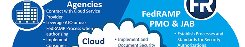 fedramp certification saas cloud needs why